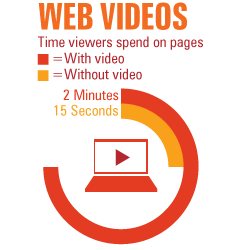 Time on site with video and without.