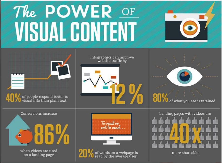 Visual Content Makes all the Difference