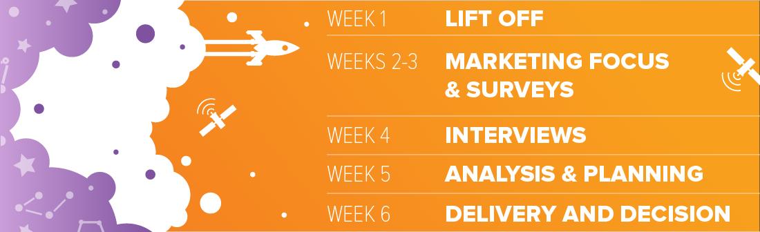 Peppershock Media, Nampa, Idaho, Marketing Needs Assessment, Phases